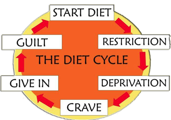 Diane Edwards Diet-Cycle Weight Loss